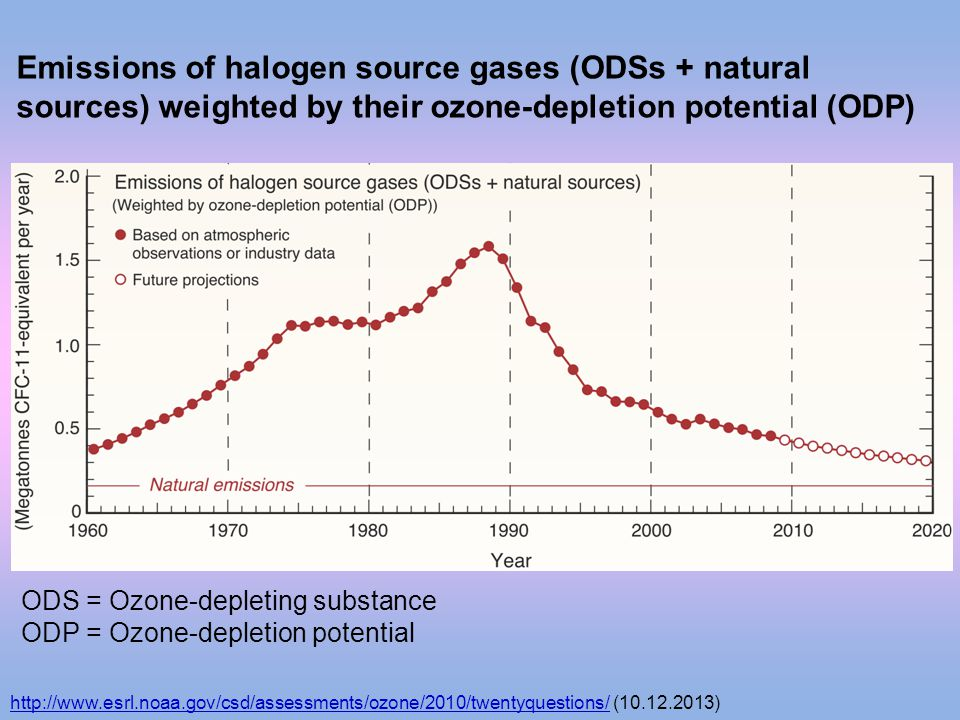 Emissions of halogen source gases (ODSs + natural sources) weighted by their ozone-depletion potential (ODP)