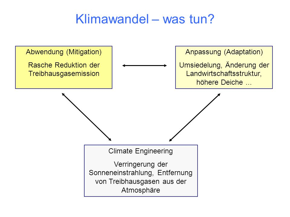 Klimawandel – was tun Abwendung (Mitigation)