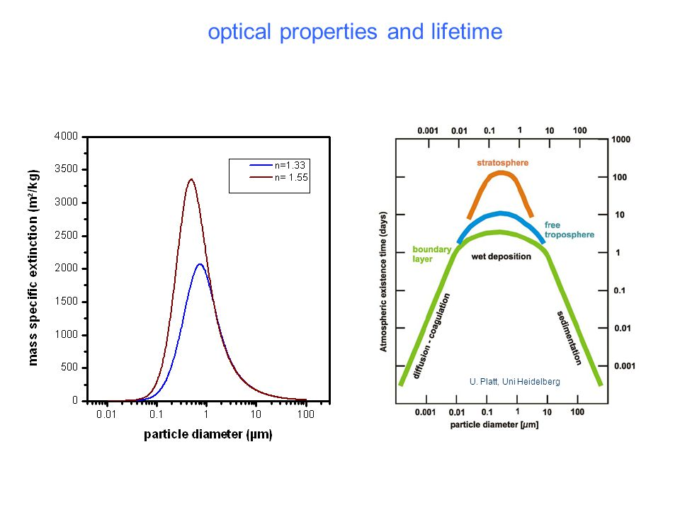 optical properties and lifetime
