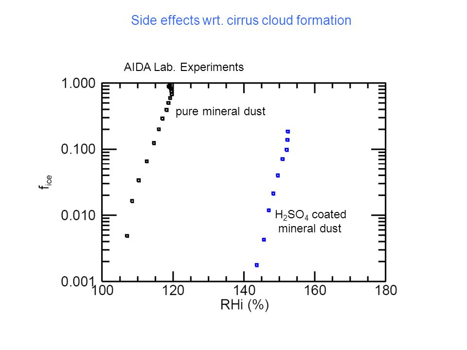 Side effects wrt. cirrus cloud formation