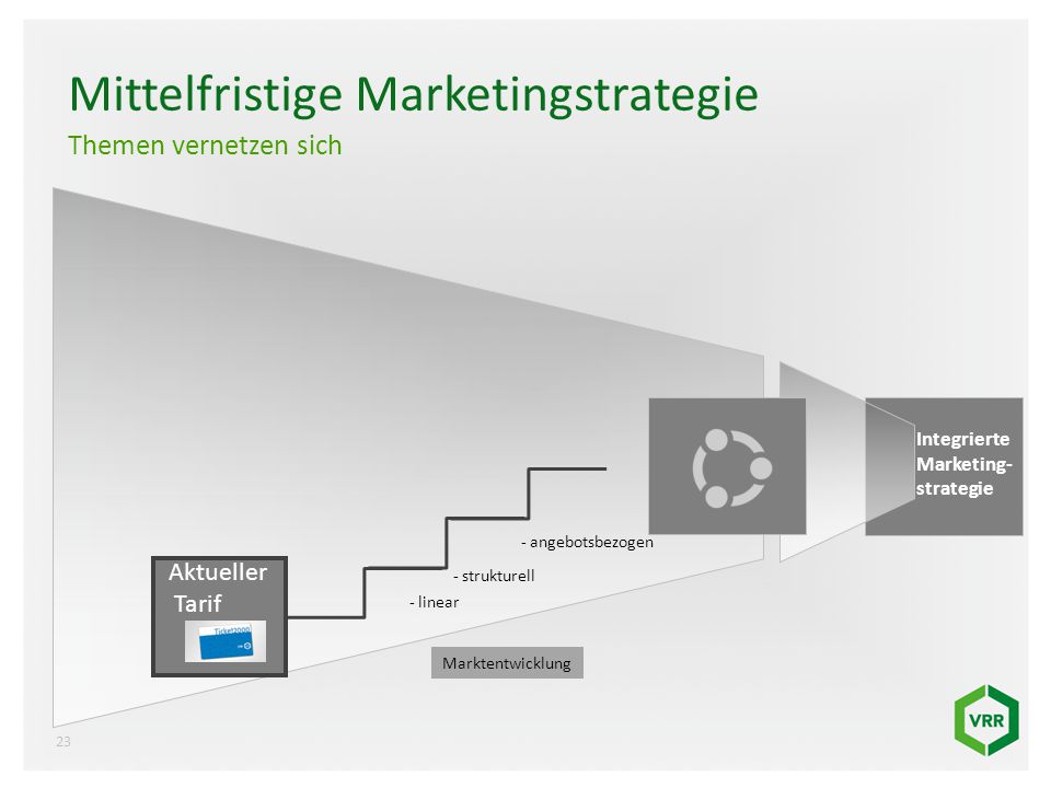 Mittelfristige Marketingstrategie