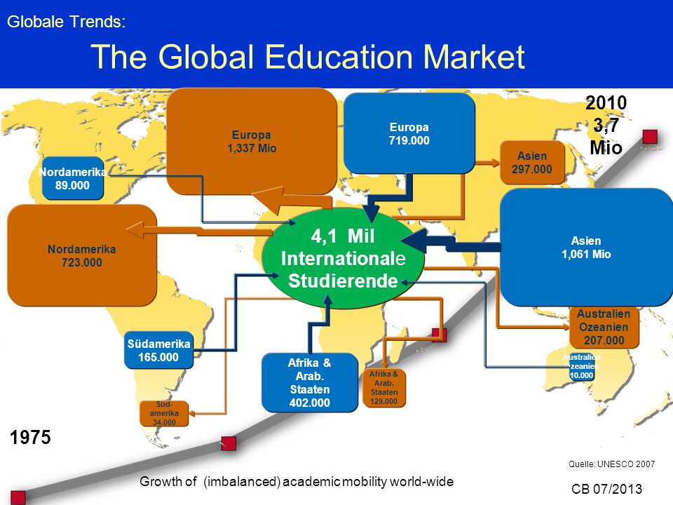 Globale Trends: The Global Education Market