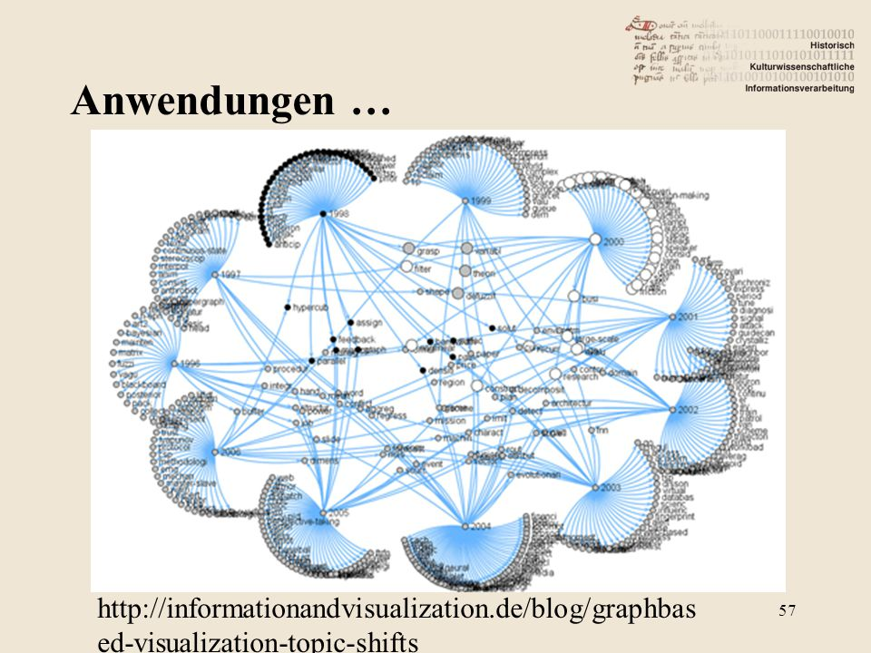 Anwendungen … http://informationandvisualization.de/blog/graphbased-visualization-topic-shifts