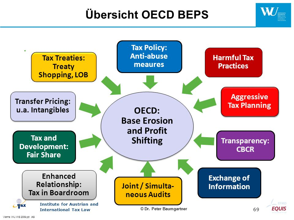 Übersicht OECD BEPS OECD: Base Erosion and Profit Shifting