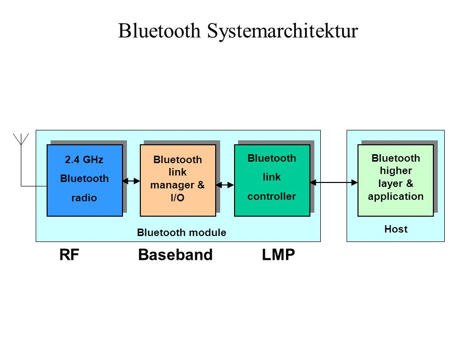 Bluetooth Systemarchitektur