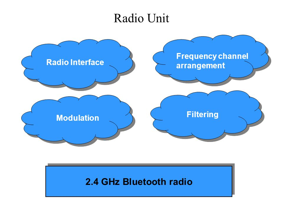 Radio Unit 2.4 GHz Bluetooth radio Frequency channel arrangement