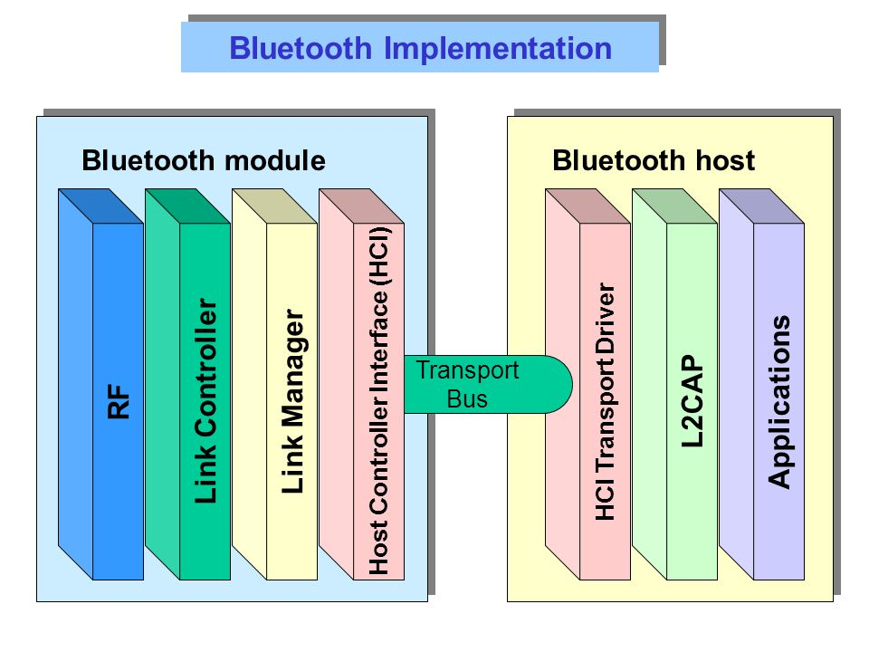 Bluetooth Implementation Host Controller Interface (HCI)