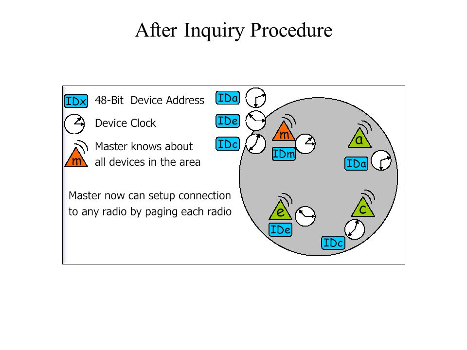 After Inquiry Procedure