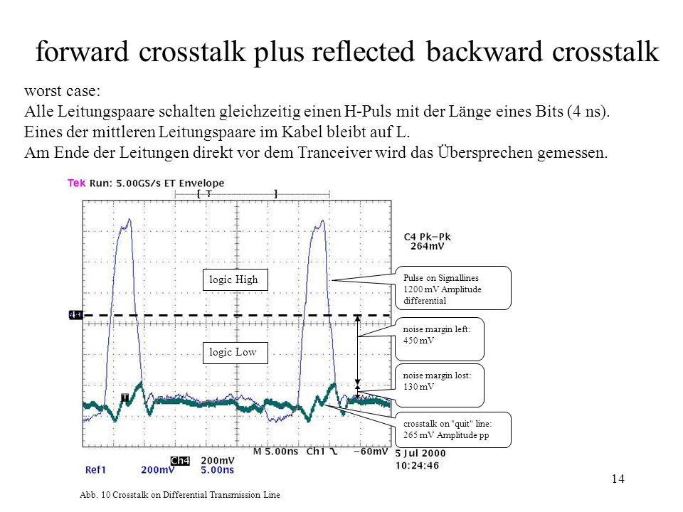 forward crosstalk plus reflected backward crosstalk