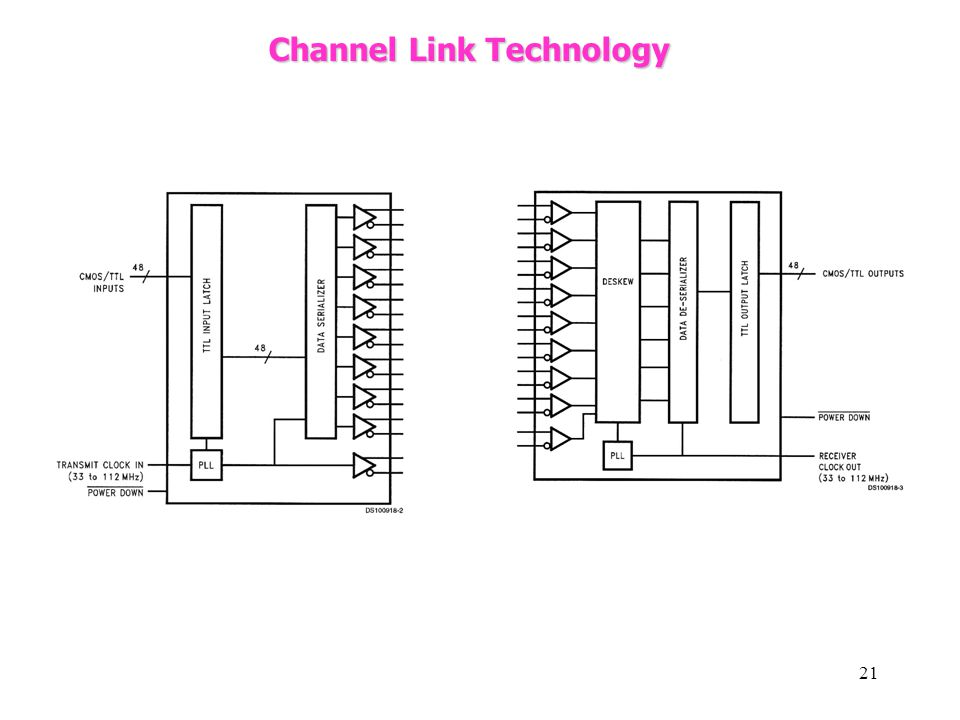 Channel Link Technology