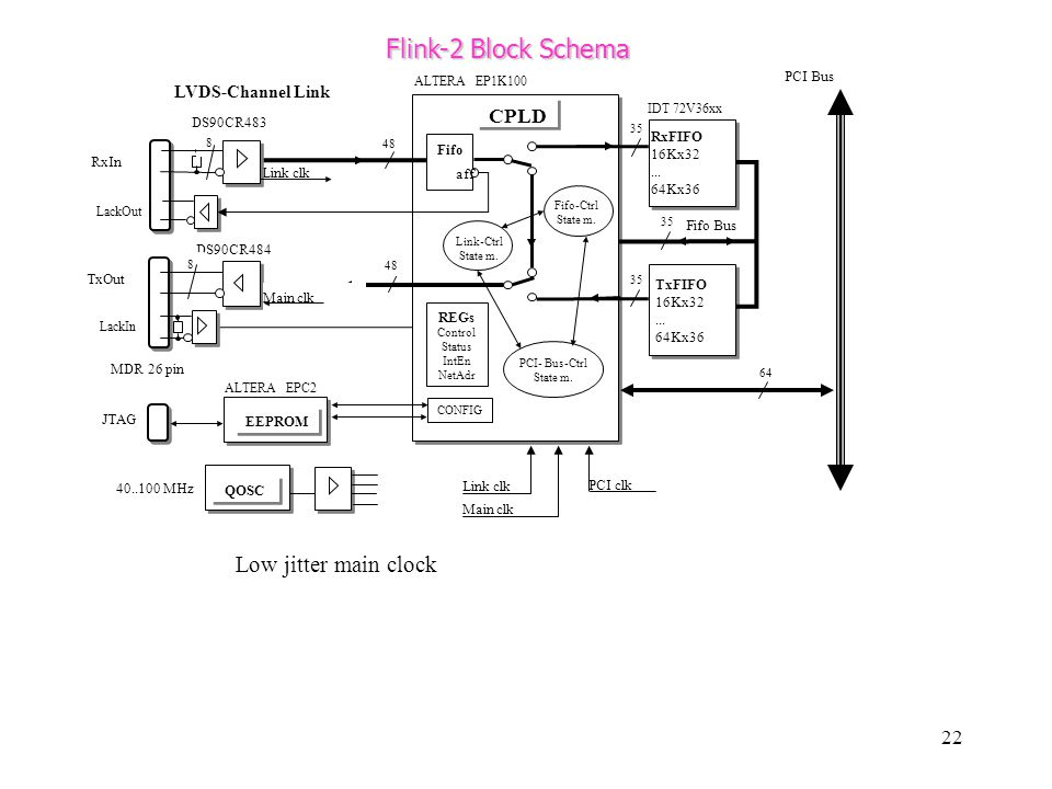 Flink-2 Block Schema Low jitter main clock CPLD LVDS-Channel Link