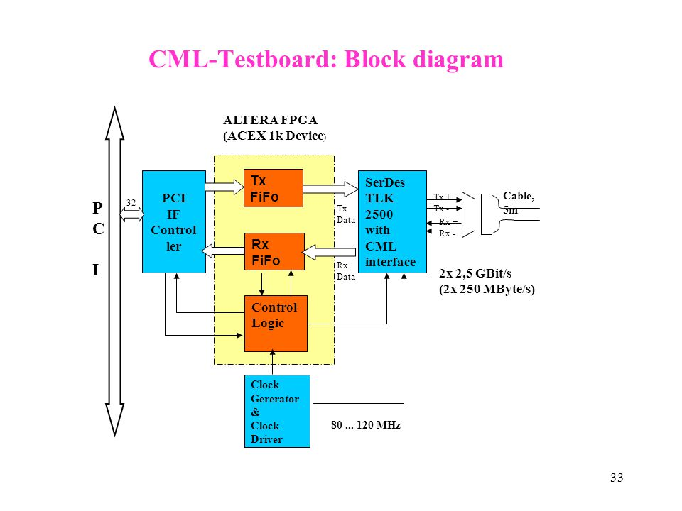 CML-Testboard: Block diagram