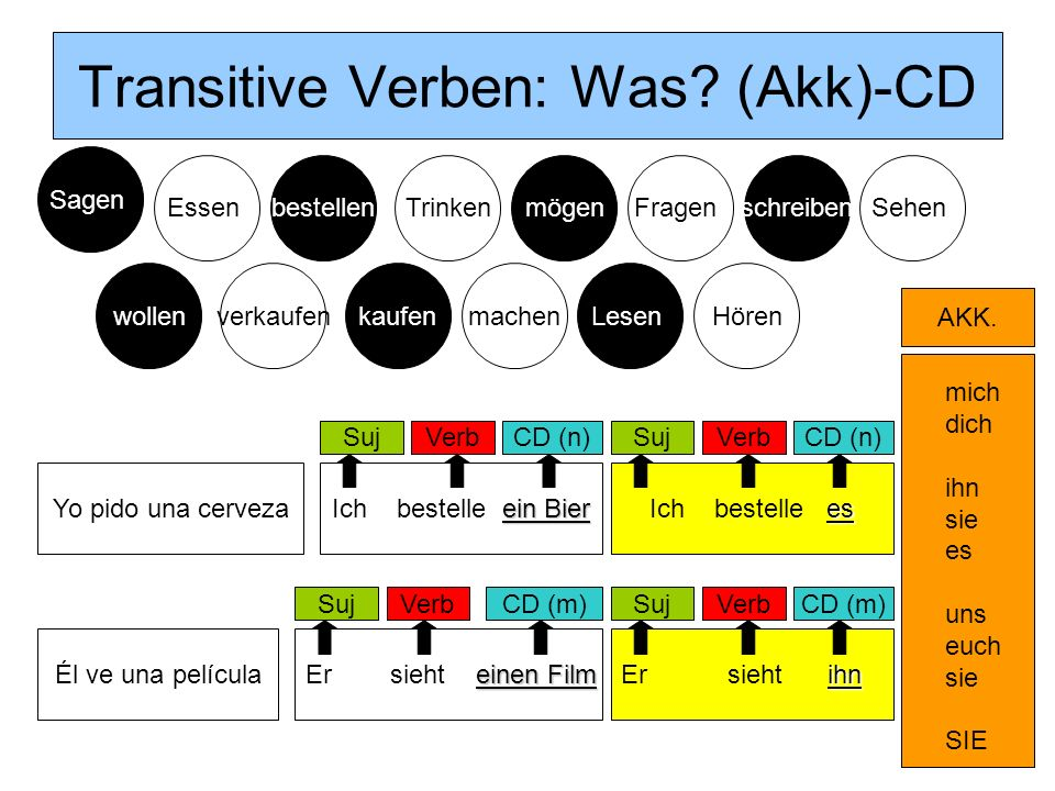 Transitive Verben: Was (Akk)-CD