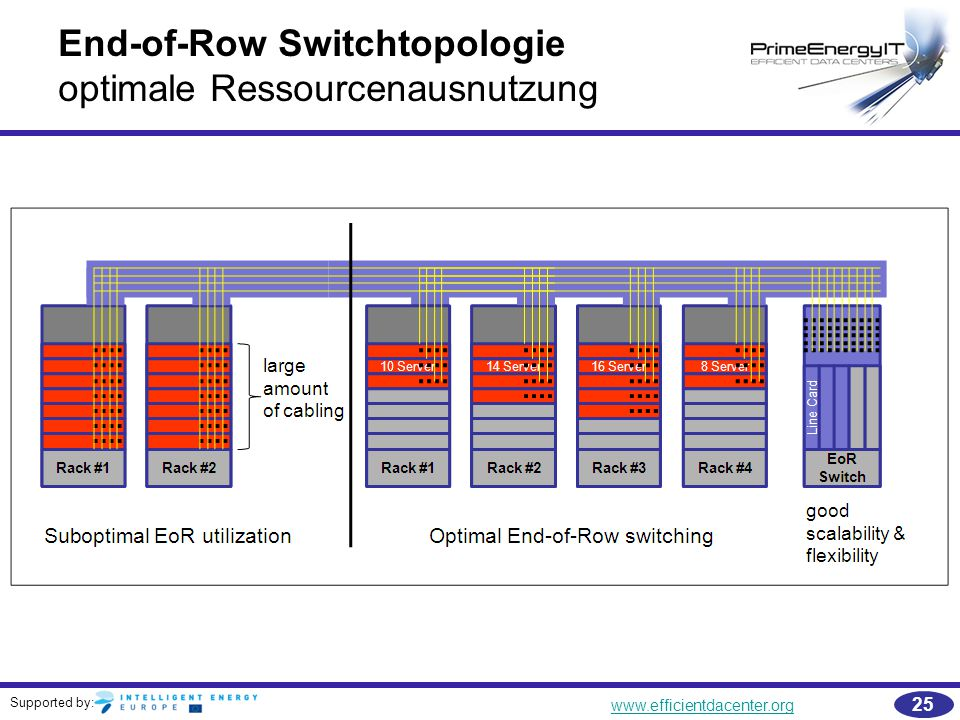 End-of-Row Switchtopologie optimale Ressourcenausnutzung