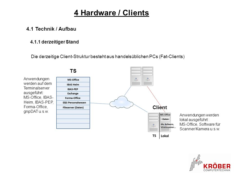 4 Hardware / Clients 4.1 Technik / Aufbau TS Client