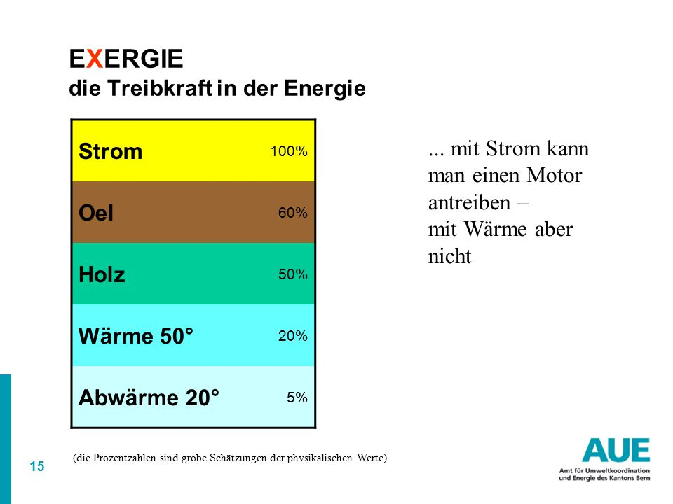 EXERGIE die Treibkraft in der Energie