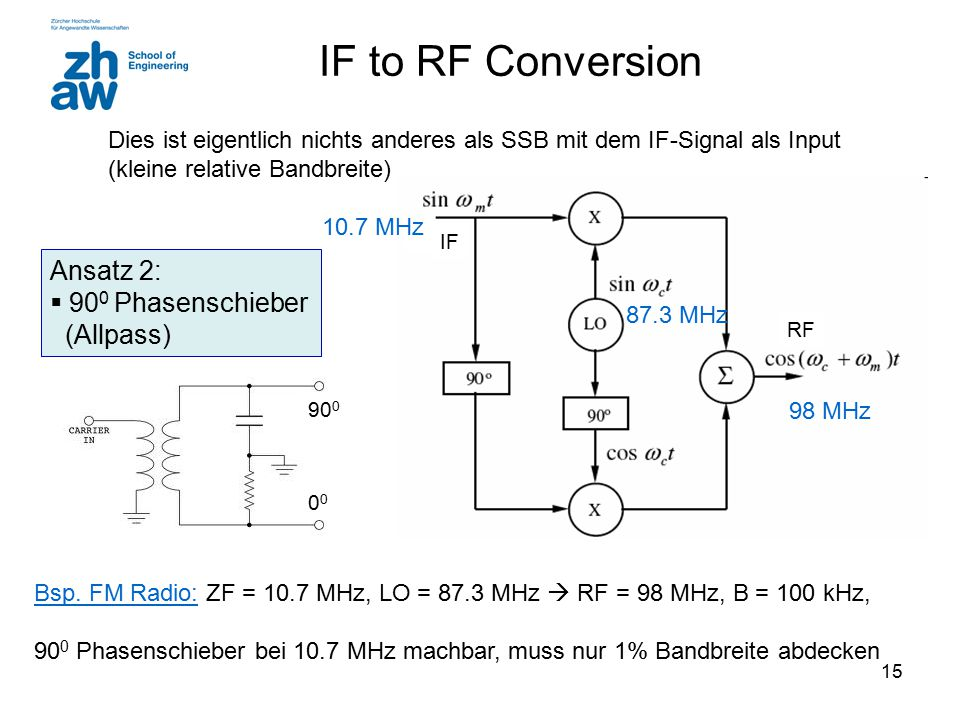 IF to RF Conversion Ansatz 2: 900 Phasenschieber (Allpass)