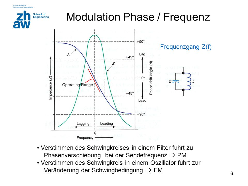 Modulation Phase / Frequenz