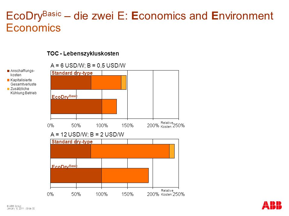 EcoDryBasic – die zwei E: Economics and Environment Economics