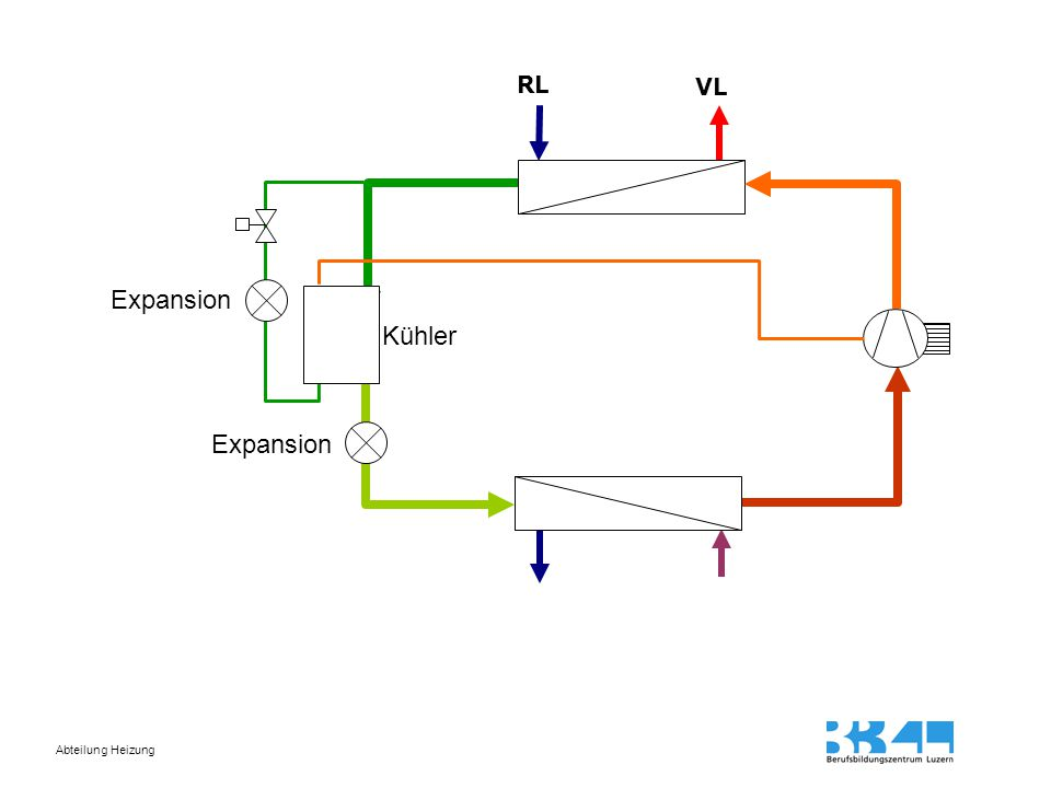 RL VL Expansion Kühler Expansion