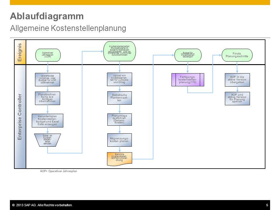 Allgemeine Kostenstellenplanung - ppt video online herunterladen