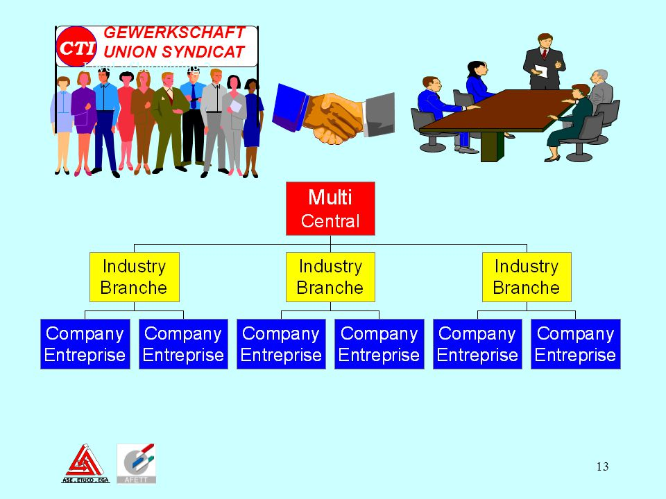 GEWERKSCHAFT UNION SYNDICAT CTI Level of bargaining 2 10