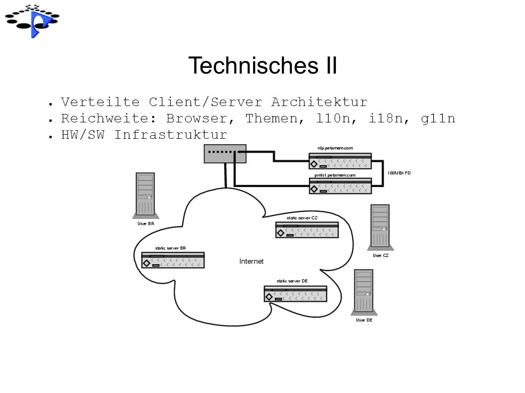 Technisches II Verteilte Client/Server Architektur