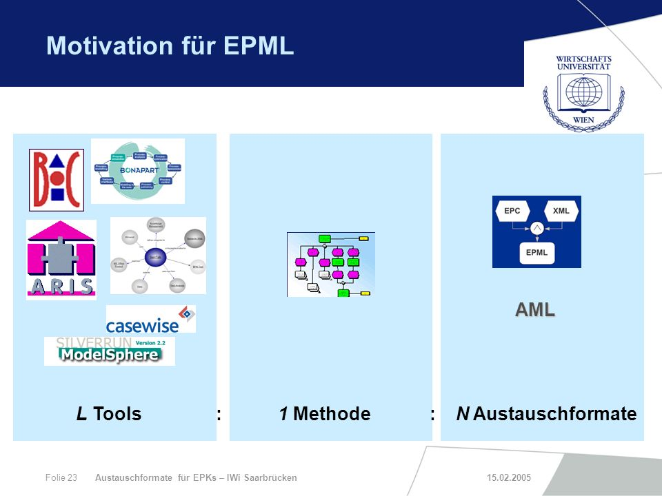 Motivation für EPML AML L Tools : 1 Methode : N Austauschformate
