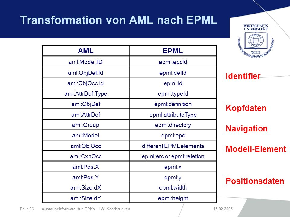 Transformation von AML nach EPML