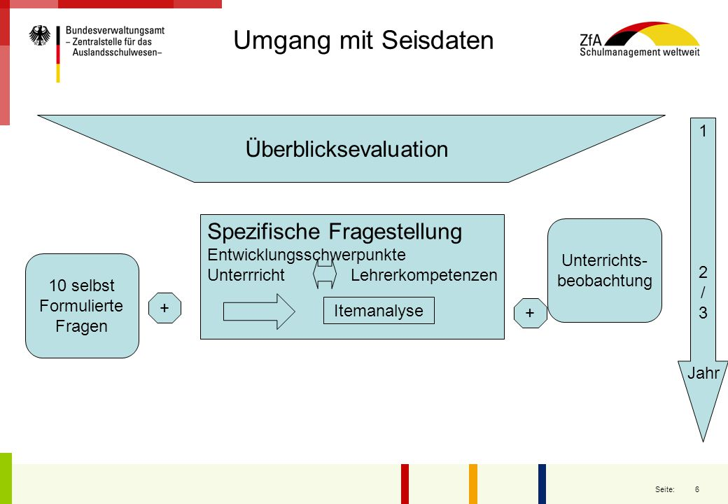 Überblicksevaluation