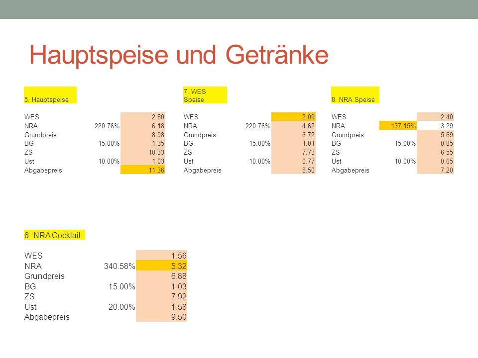 Hotel Kaiser BAB (IBLV + Kalkulation) - ppt herunterladen