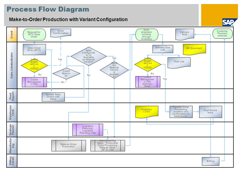 Process Flow Diagram Make-to-Order Production with Variant Configuration. Event. Request for MTO Sales Order.