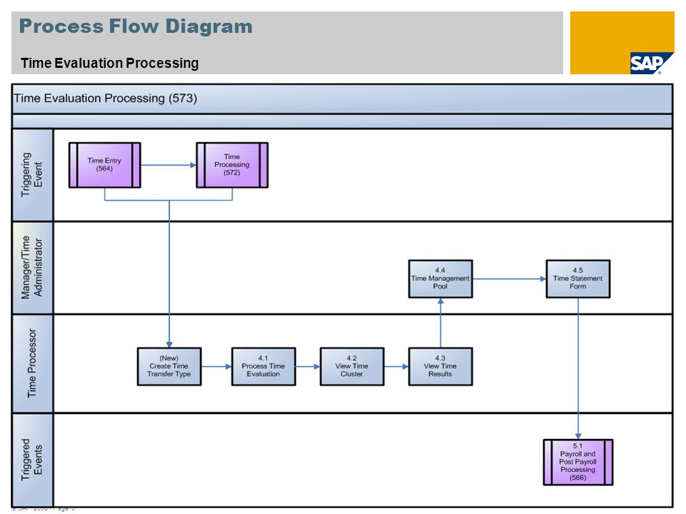Process Flow Diagram Time Evaluation Processing