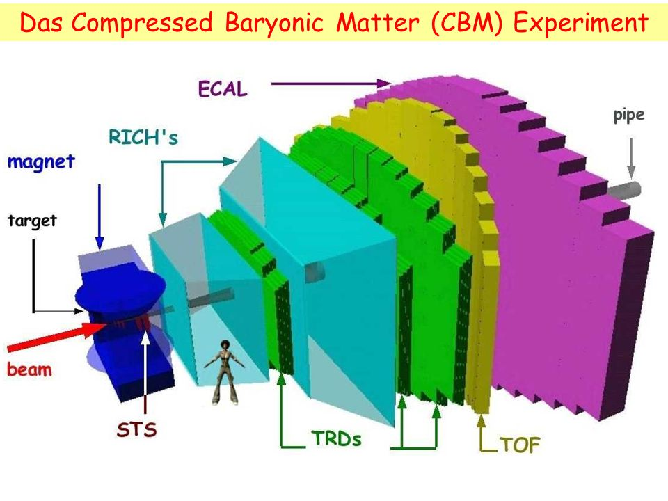 Das Compressed Baryonic Matter (CBM) Experiment