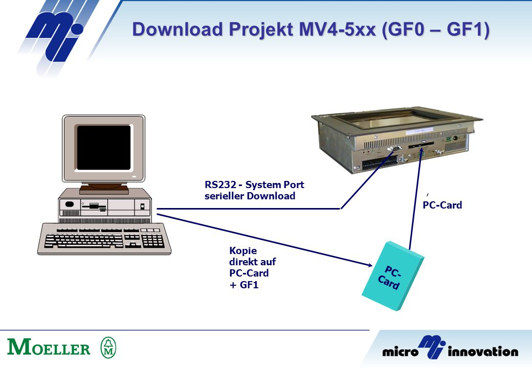 Download Projekt MV4-5xx (GF0 – GF1)