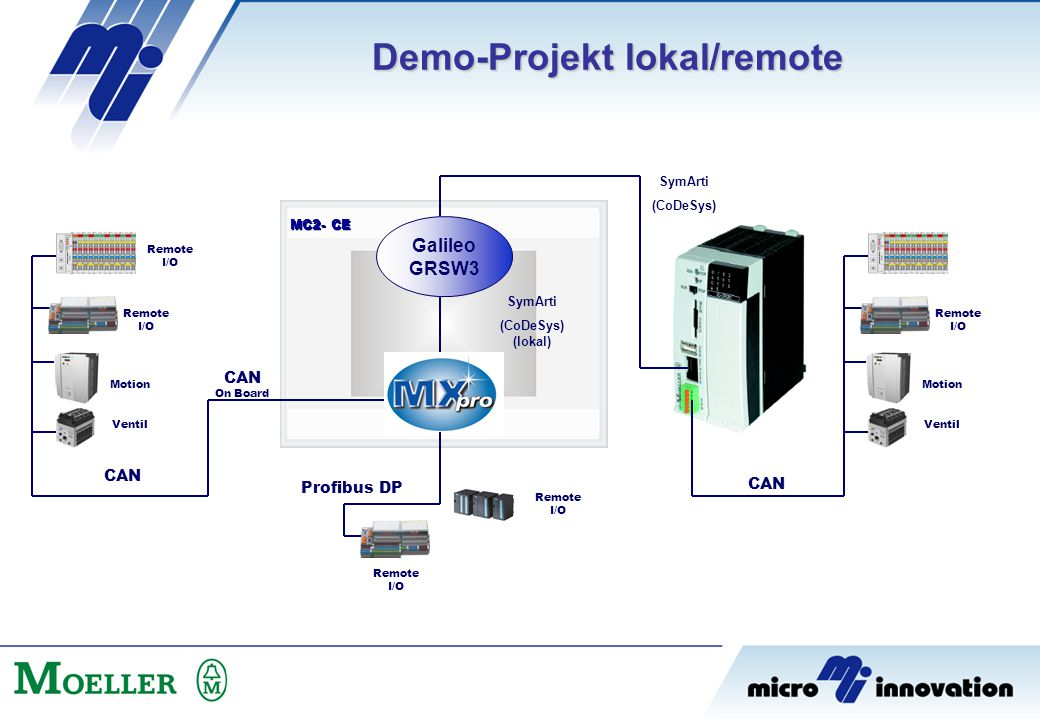 Demo-Projekt lokal/remote