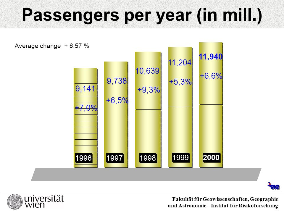 Passengers per year (in mill.)