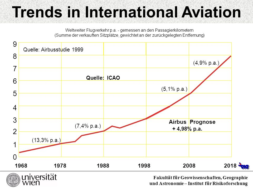 Trends in International Aviation