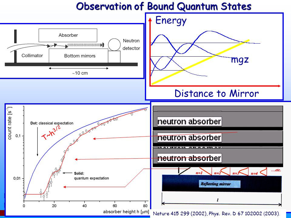 Observation of Bound Quantum States