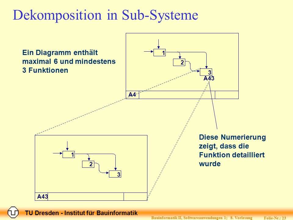 Dekomposition in Sub-Systeme