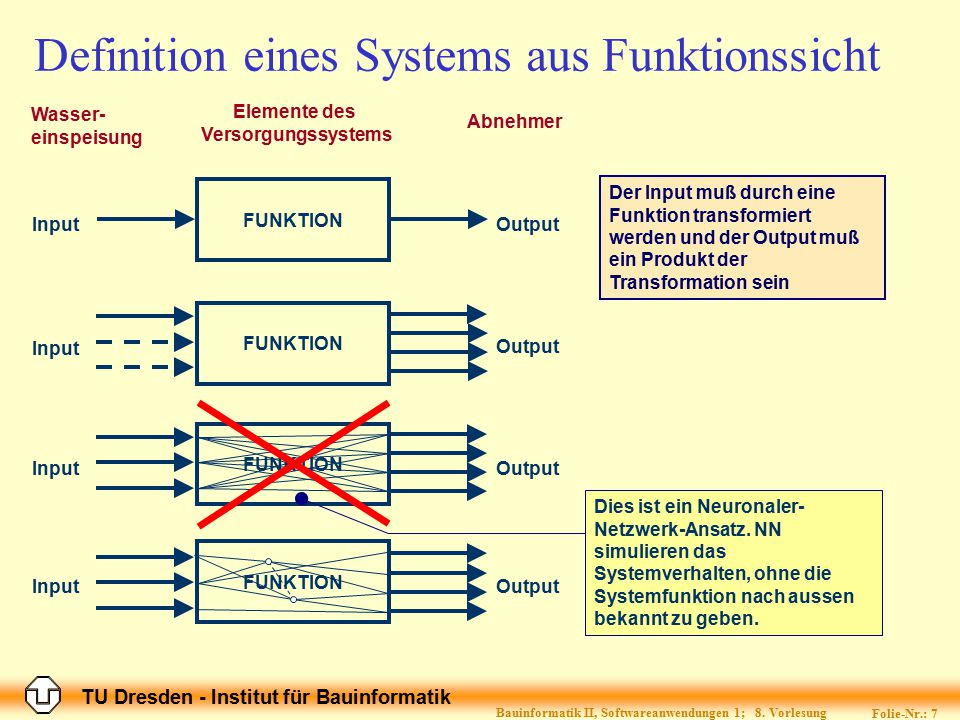 Definition eines Systems aus Funktionssicht