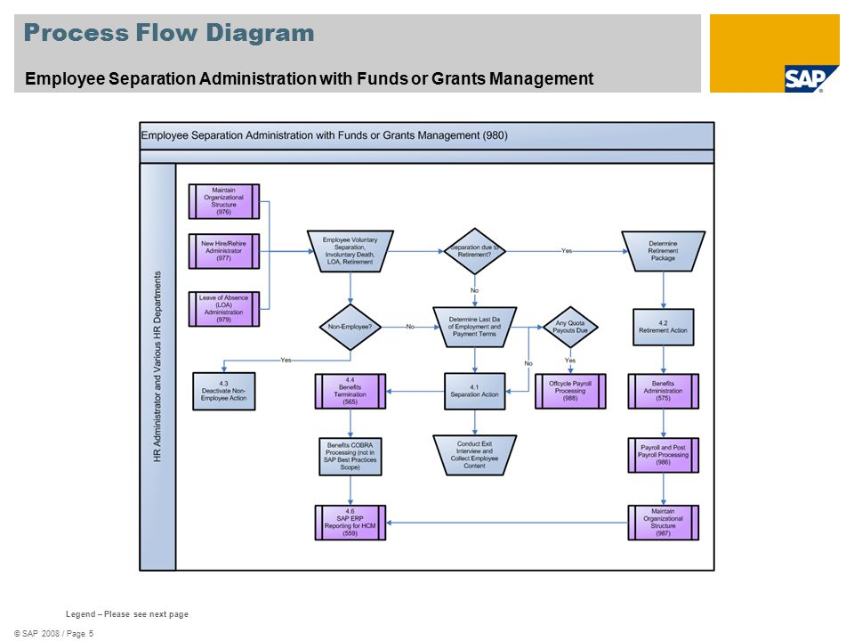 Process Flow Diagram Employee Separation Administration with Funds or Grants Management. See template 578_Scenario_Oververview.zip.