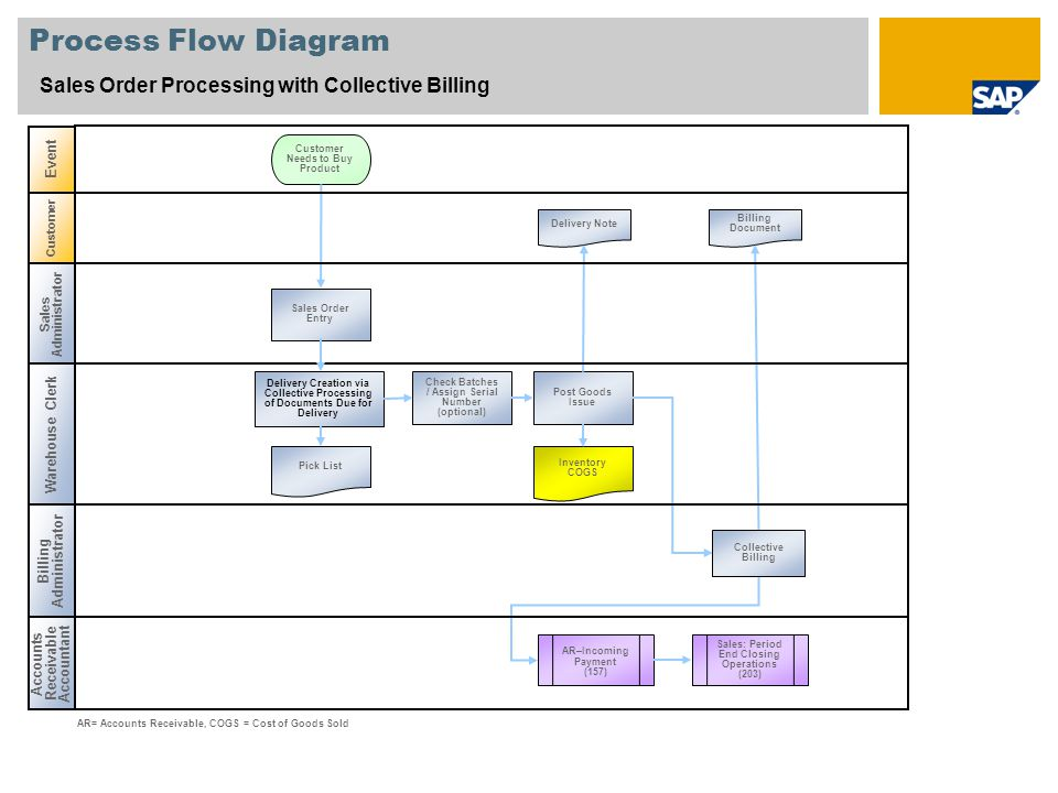 Process Flow Diagram Sales Order Processing with Collective Billing