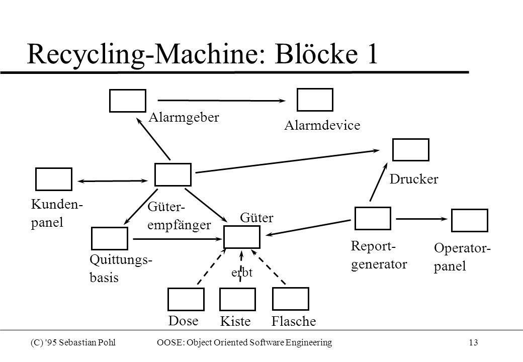 Recycling-Machine: Blöcke 1
