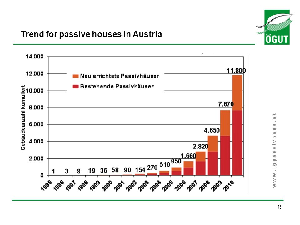 Trend for passive houses in Austria