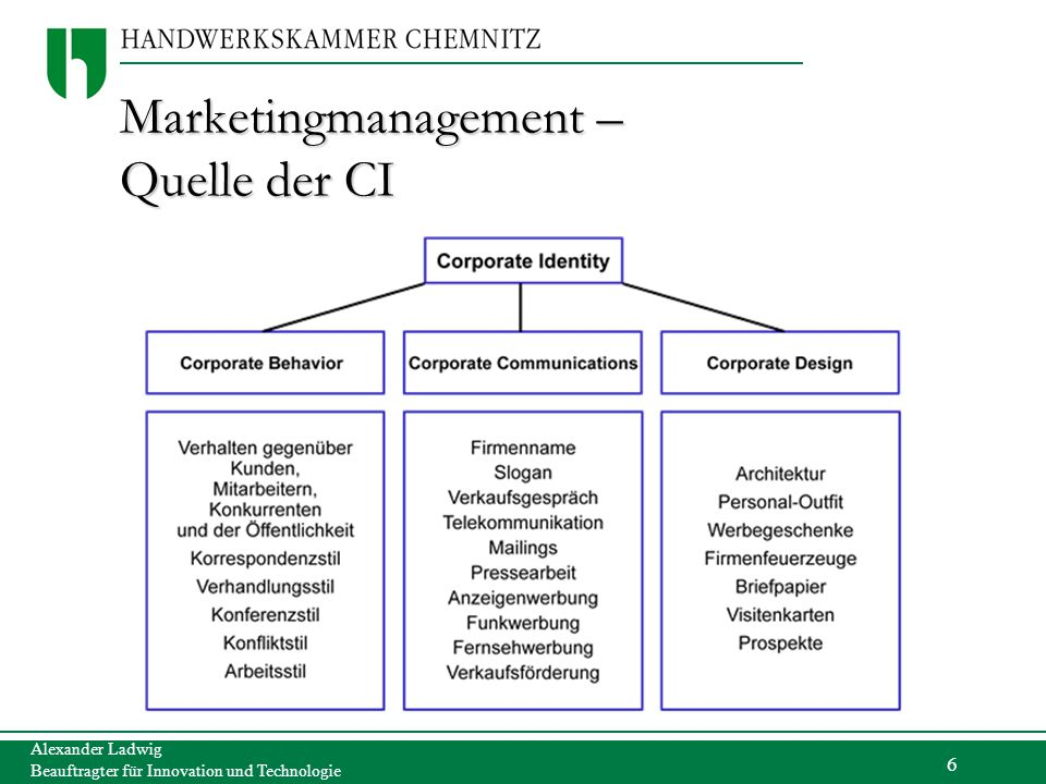 Marketingmanagement – Quelle der CI