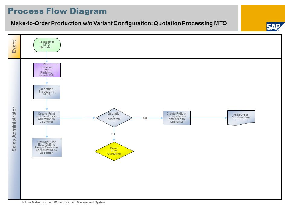 Process Flow Diagram Make-to-Order Production w/o Variant Configuration: Quotation Processing MTO. Event.