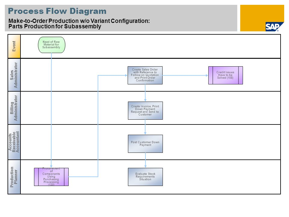 Process Flow Diagram Make-to-Order Production w/o Variant Configuration: Parts Production for Subassembly.