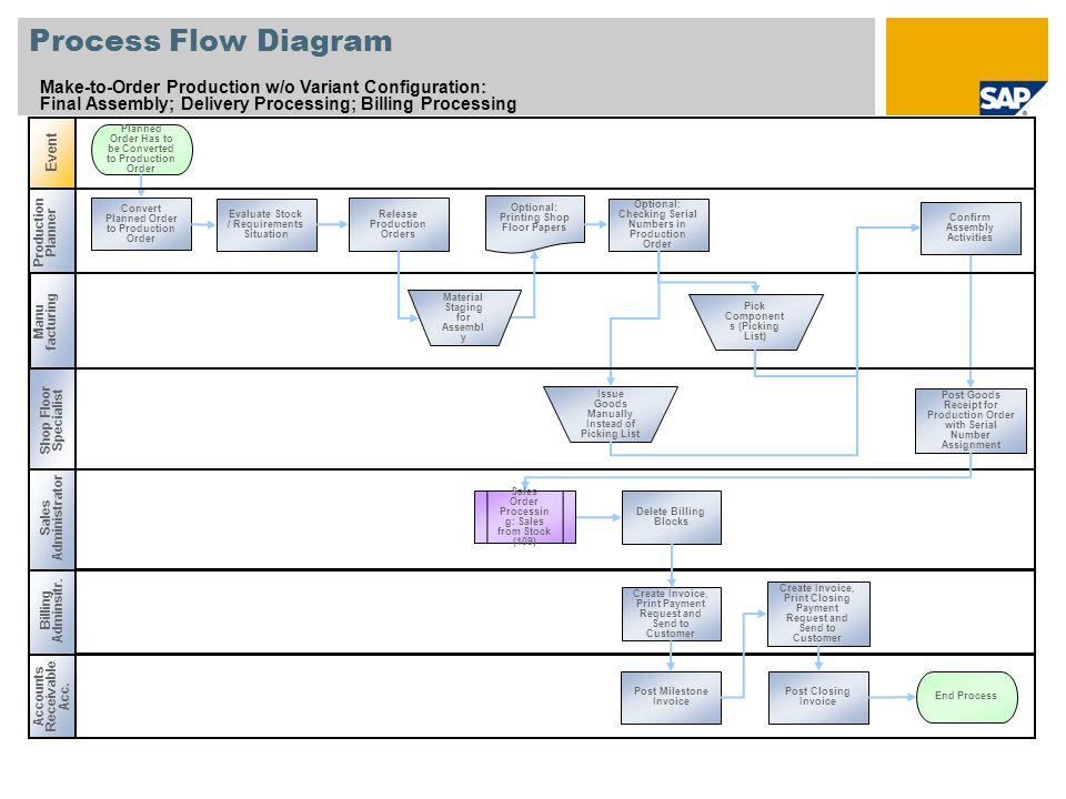 Process Flow Diagram Make-to-Order Production w/o Variant Configuration: Final Assembly; Delivery Processing; Billing Processing.
