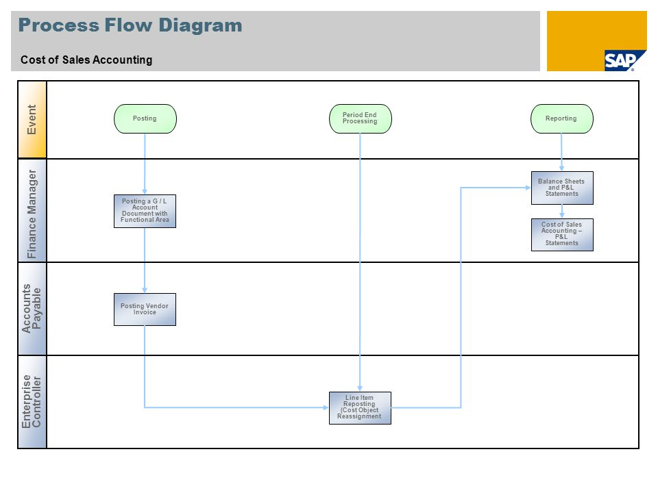 Process Flow Diagram Cost of Sales Accounting Event Finance Manager
